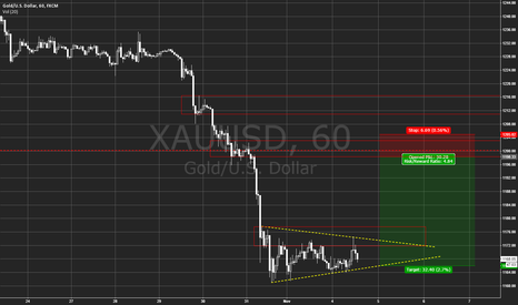 XAUUSD: Gold Levels / wedge
