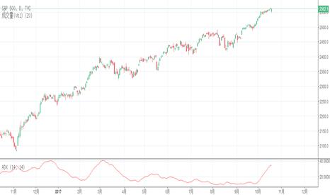 SPX: 欧元/美元怎么走,来看看