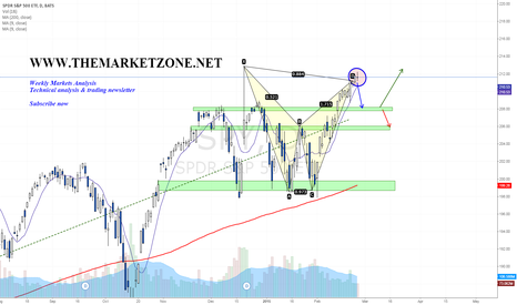 SPY: One look at the $SPY says it all