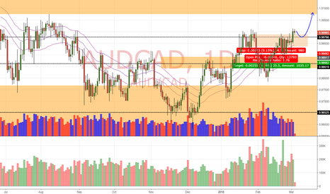 AUDCAD: AUD/CAD Daily Update (5/3/18)