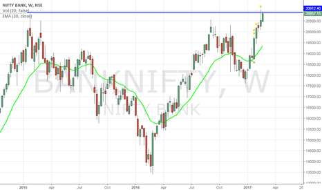 BANKNIFTY: BankNifty - Bulls beware - Double top at 20900-21000
