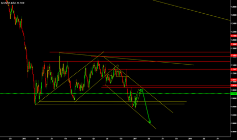 EURUSD: my view