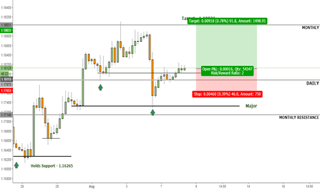 EURUSD: Will Euro continue bullish trend?