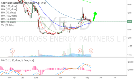 SXE: Southcross Energy Partners  - Bouncing from 50 EMA