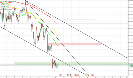 USDJPY: USD/JPY slips to monthly S1 at 112.04