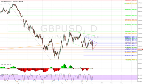 GBPUSD: GBP/USD in correction