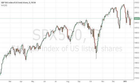 SPX500: Today suggest : GOLD
