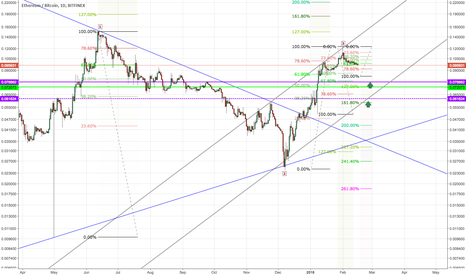 ETHBTC: ETH/BTC SHORT - Areas of confluence for a Change of Trend
