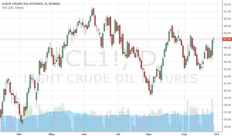 CL1!: PETRÓLEO WTI POST-OPEP: Análisis Técnico. Trader MARCO DA COSTA