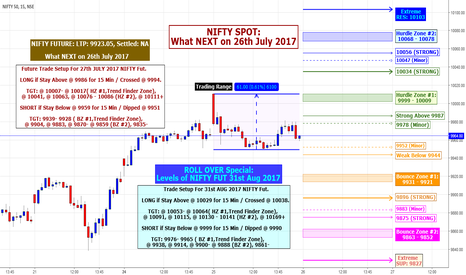 NIFTY: NIFTY Rollover Spl : What NEXT on 26th July 2017 With Fut  Data.