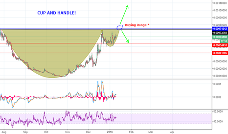 EOSBTC: [EOS/BTC] Cup and Handle formation!?