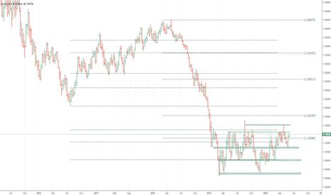 EURUSD: EUR/USD  Weekly Review