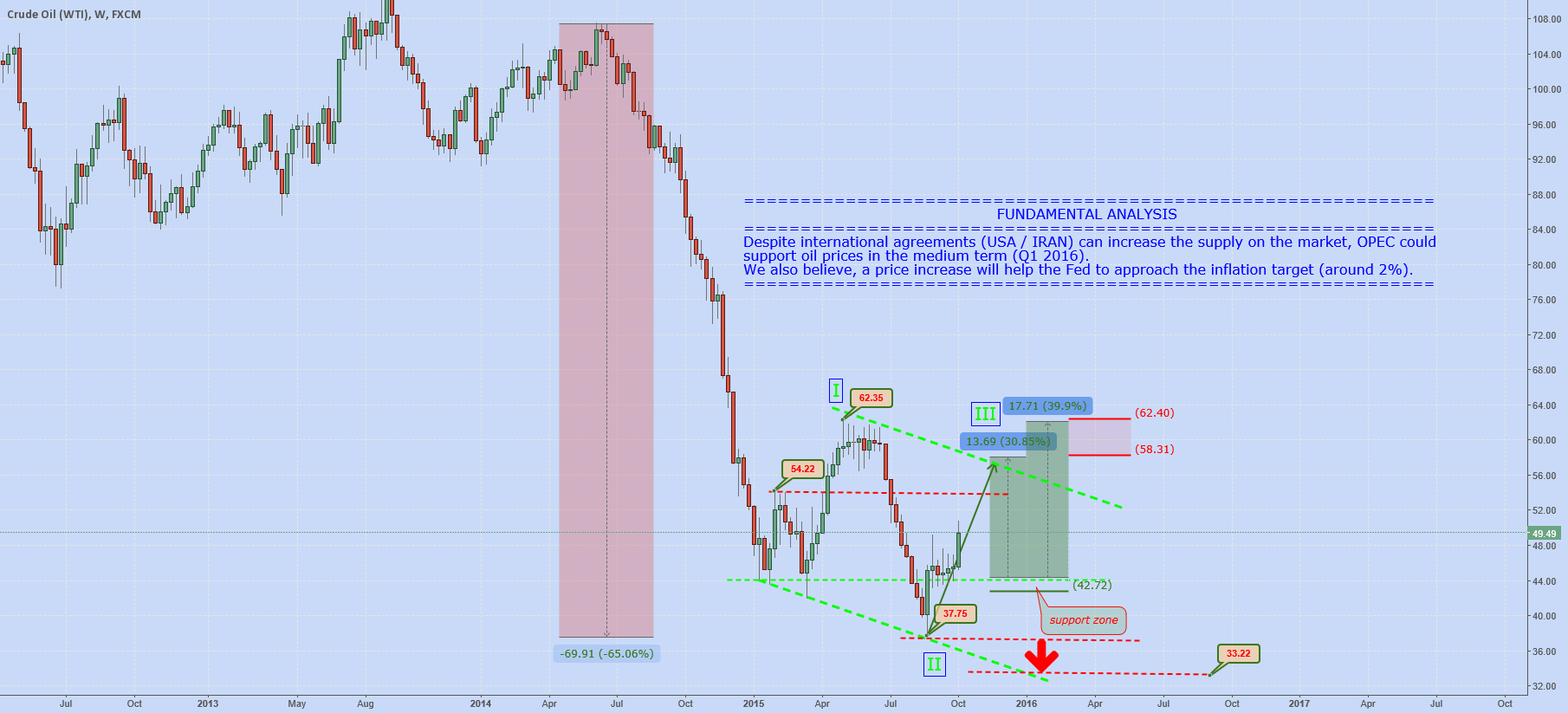 WTI (Crude Oil): MEDIUM TERM ANALYSIS