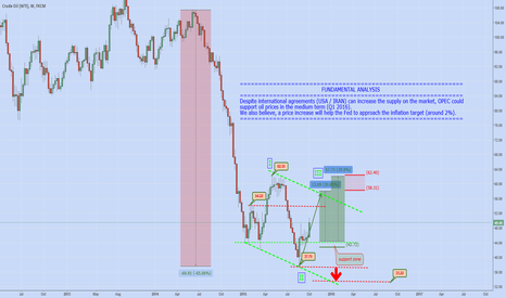USOIL: WTI (Crude Oil): MEDIUM TERM ANALYSIS