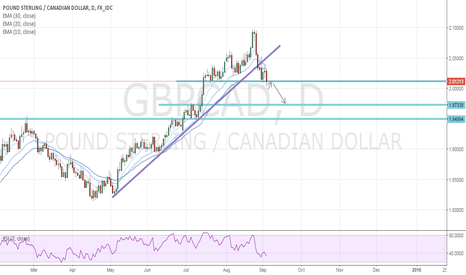 GBPCAD: Signals to short GBPCAD but wait as a sniper for perfect setup