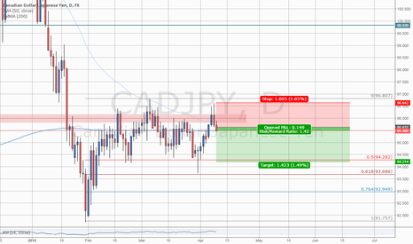 CADJPY: #CADJPY: Short the Tunnel Range #forex