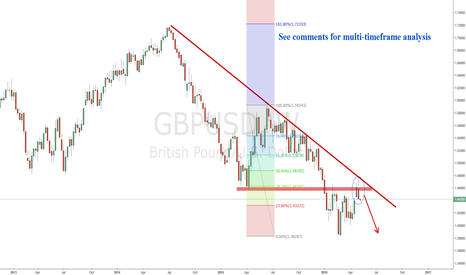 GBPUSD: GBPUSD Short trend may begin
