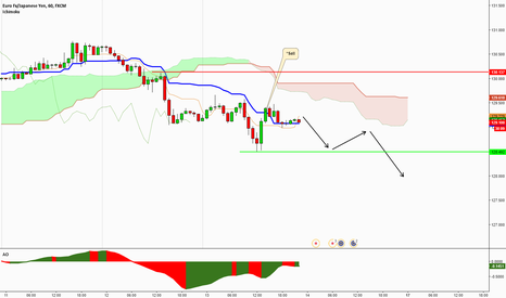 EURJPY: EURJPY- SHORT SELL AT KS