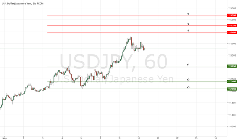 USDJPY: Daily Key Levels on USDJPY