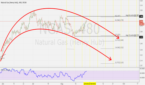 NGAS: Sell NG following sliding curves - bearish mid-term setup