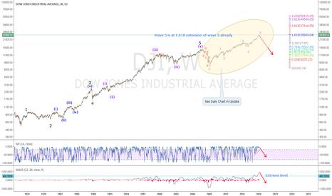 DJI: DOWI: Longterm EW Chart