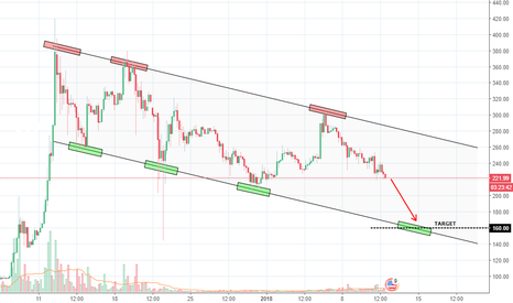 LTCUSD: LTCUSD Next target is 160$ and probably less. End of craziness.