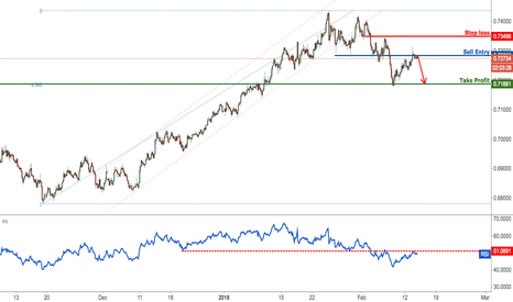 NZDUSD: NZDUSD right on major resistance, look to short