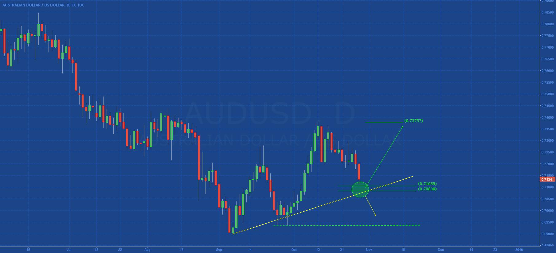 AUDUSD: Speculative Setup (Excellent R/R Ratio)