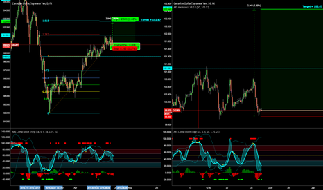 CADJPY: Long CADJPY Another view - Low Risk