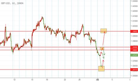 GBPUSD: GBP 3.1 日内交易机会