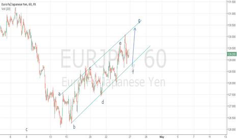 EURJPY: see on chart look like long setup going to target g label