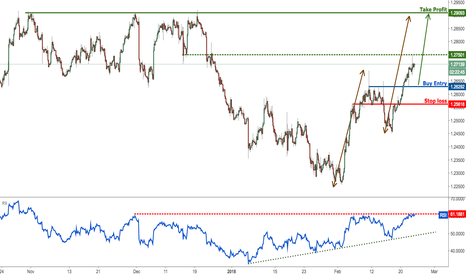 USDCAD: USDCAD has broken out beautifully, watch for a further rise