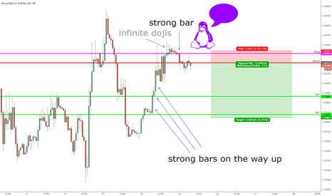 EURUSD: EURUSD doji central then STRONGBAR down, lets get short