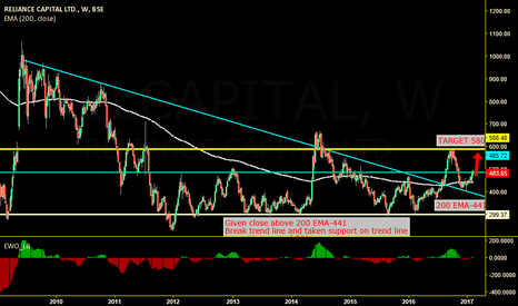 RELCAPITAL: RELIANCE CAPITAL BREK OUT ON WEEKLY CHART TGT 580