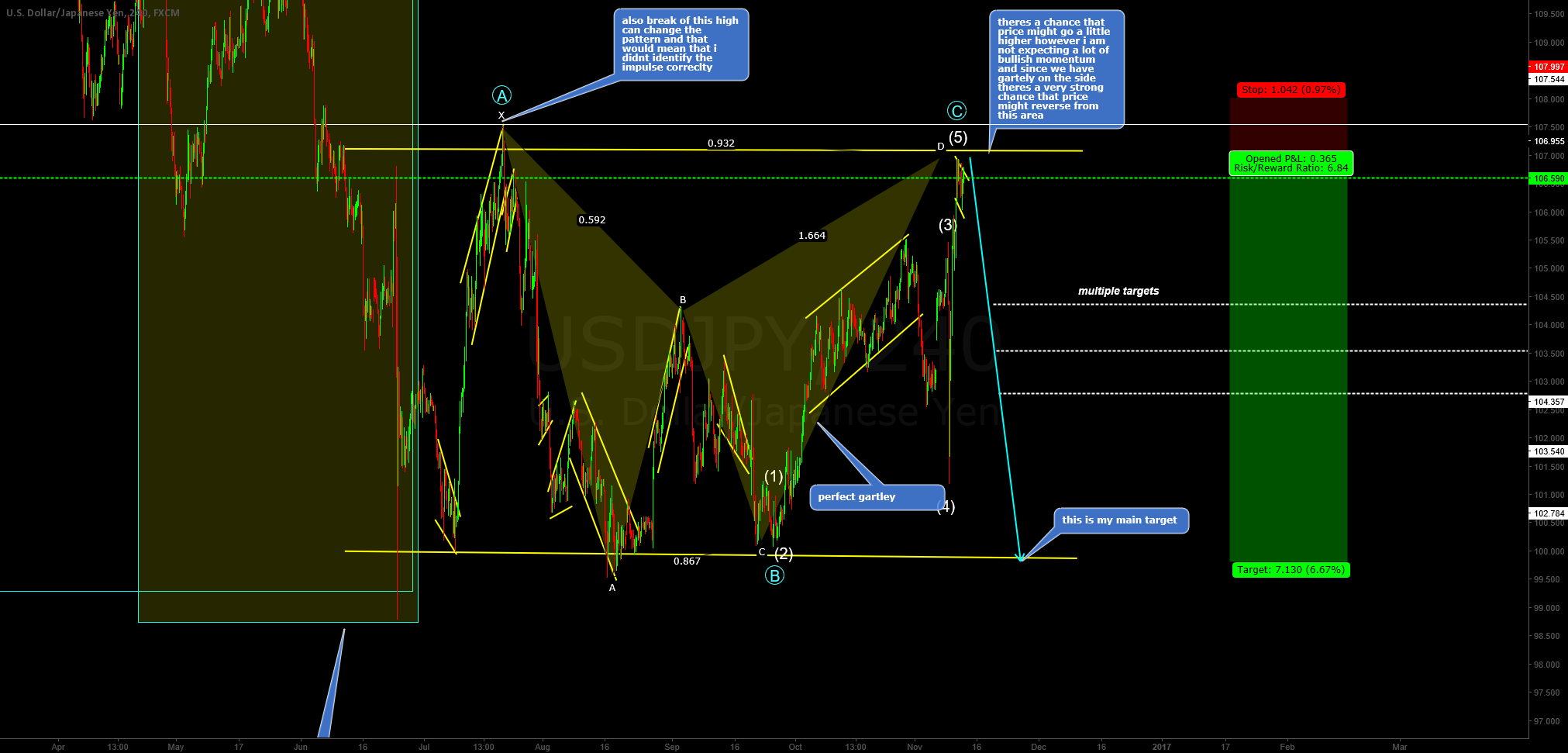 USDJPY FLAT ABC WITH PERFECT GARTLEY