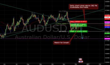 AUDUSD: Daily chart bearish flag