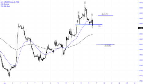 EURGBP: Breakout of nick line of H&S