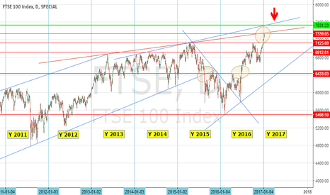 FTSE: UK 100 : D Keep an eye on continuation or reversal signal