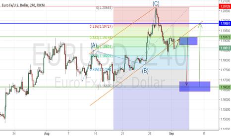 EURUSD: Weekly Technical Chart- EUR/USD