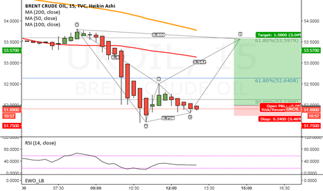 UKOIL: Long Brent