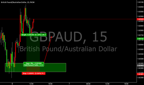 GBPAUD: 15M GBPAUD LONG THE STRCTURE