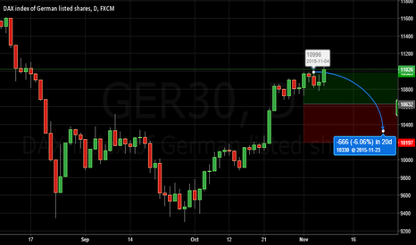 GER30: Short DAX 30