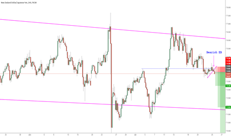 NZDJPY: NZDJPY SHORT Bearish Engulfing Bar: H4 Timeframe