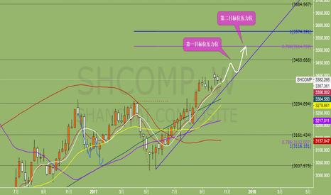 SHCOMP: 大致看好上证指数000001,简单判断应该还会更进一步!