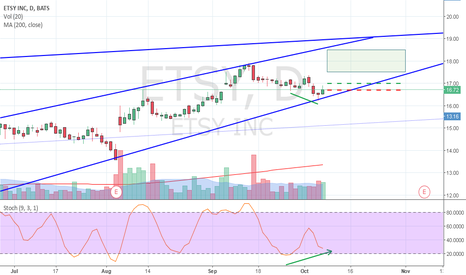 ETSY: Stochastic Divergence Channel Line Bounce
