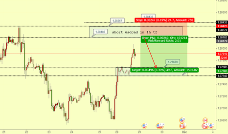 USDCAD: usdcad looking for 1H tf short position