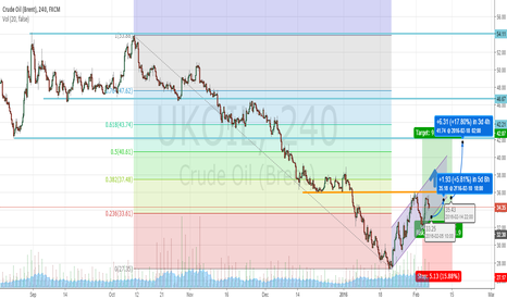 UKOIL: Oil Breakout, Continued Correction
