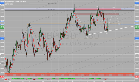 GBPUSD: Ascending triangle is forming.
