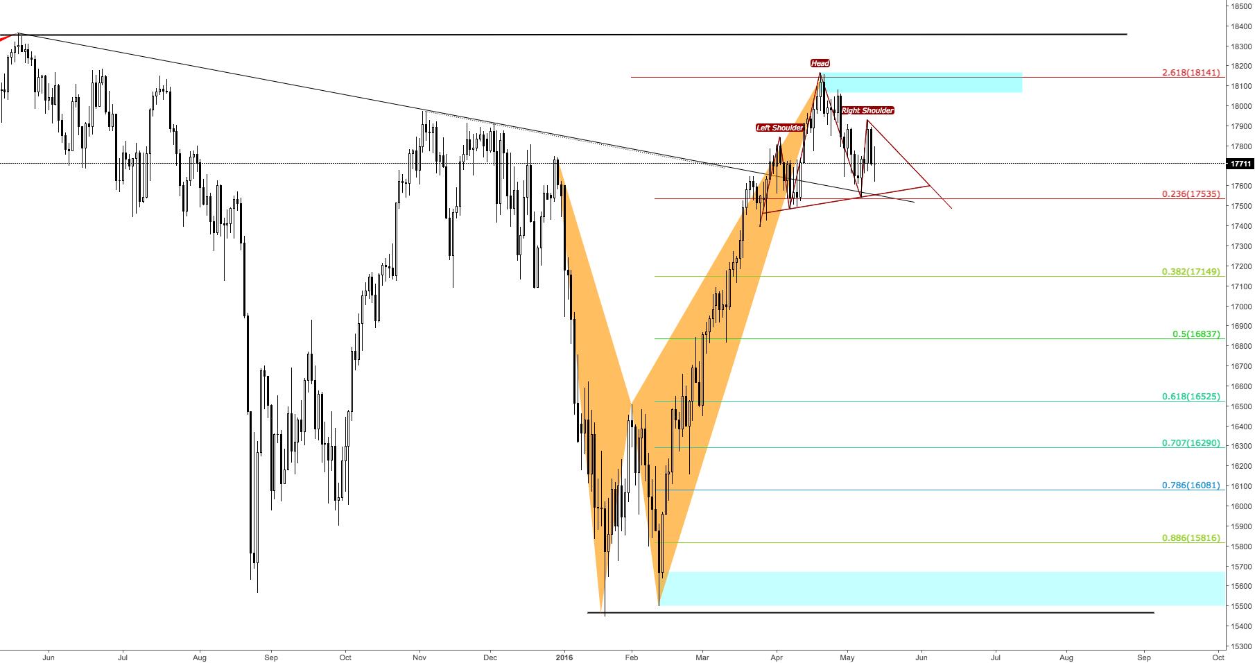 Dow 1D Bearish H&S Bearish Crap