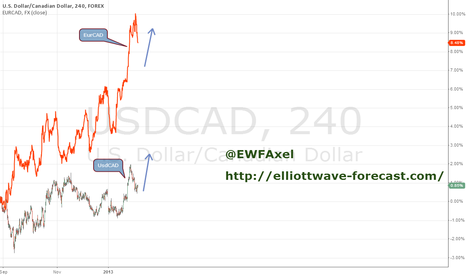 USDCAD: Euro is calling higher